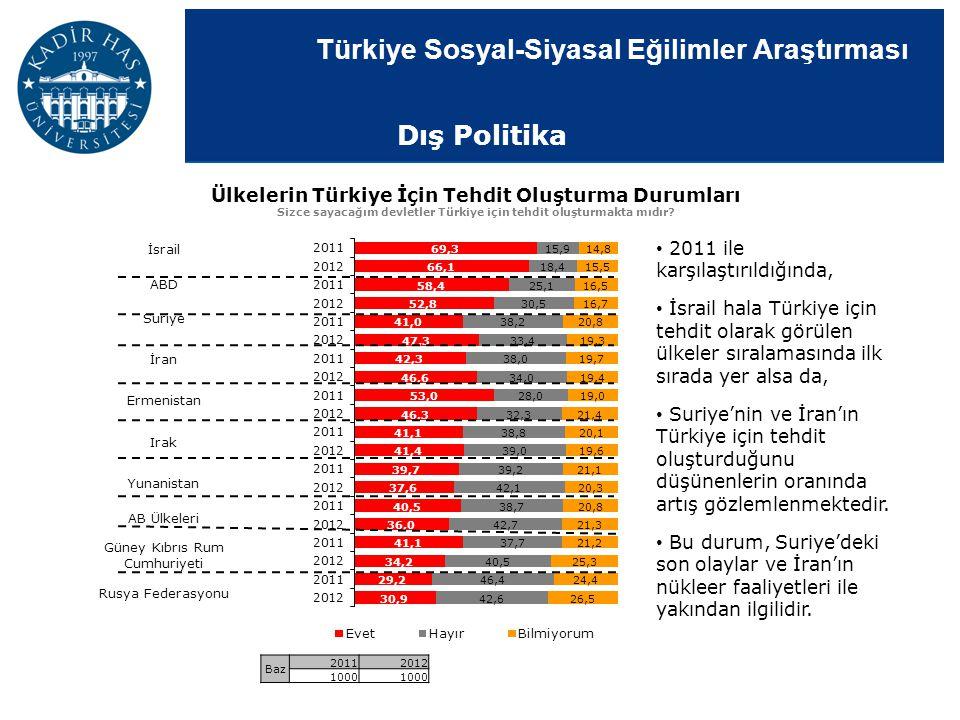 Türkiye Sosyal-Siyasal Eğilimler Araştırması Ülkelerin Türkiye İçin Tehdit Oluşturma Durumları Sizce sayacağım devletler Türkiye için tehdit oluşturma