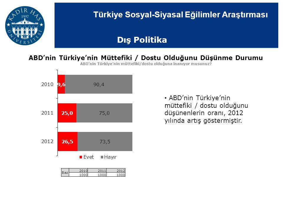 Türkiye Sosyal-Siyasal Eğilimler Araştırması ABD'nin Türkiye'nin Müttefiki / Dostu Olduğunu Düşünme Durumu ABD'nin Türkiye'nin müttefiki/dostu olduğun