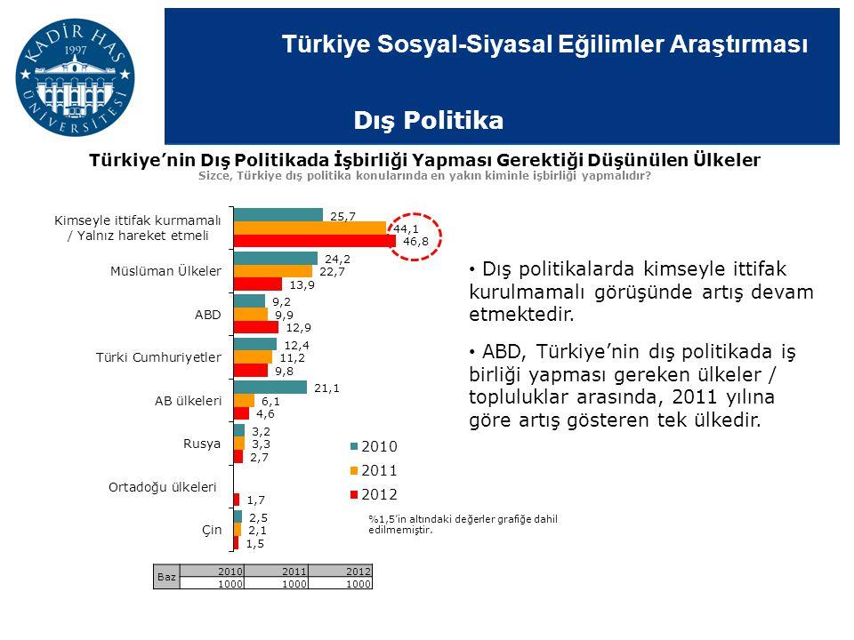 Türkiye Sosyal-Siyasal Eğilimler Araştırması Türkiye'nin Dış Politikada İşbirliği Yapması Gerektiği Düşünülen Ülkeler Sizce, Türkiye dış politika konu