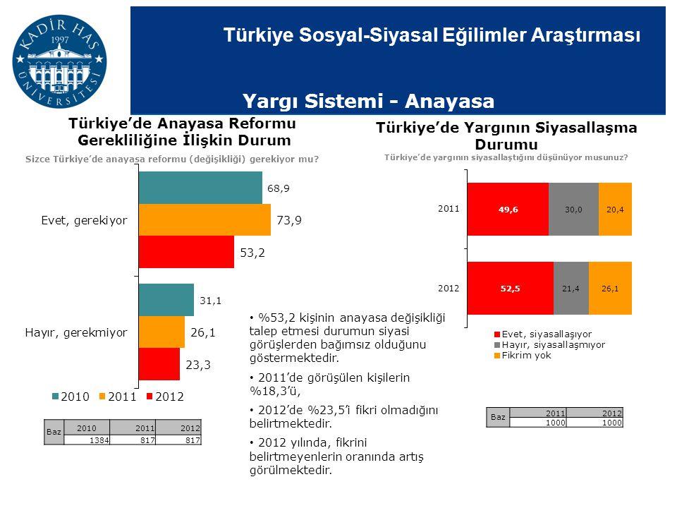 Türkiye Sosyal-Siyasal Eğilimler Araştırması Yargı Sistemi - Anayasa Türkiye'de Anayasa Reformu Gerekliliğine İlişkin Durum Sizce Türkiye'de anayasa r