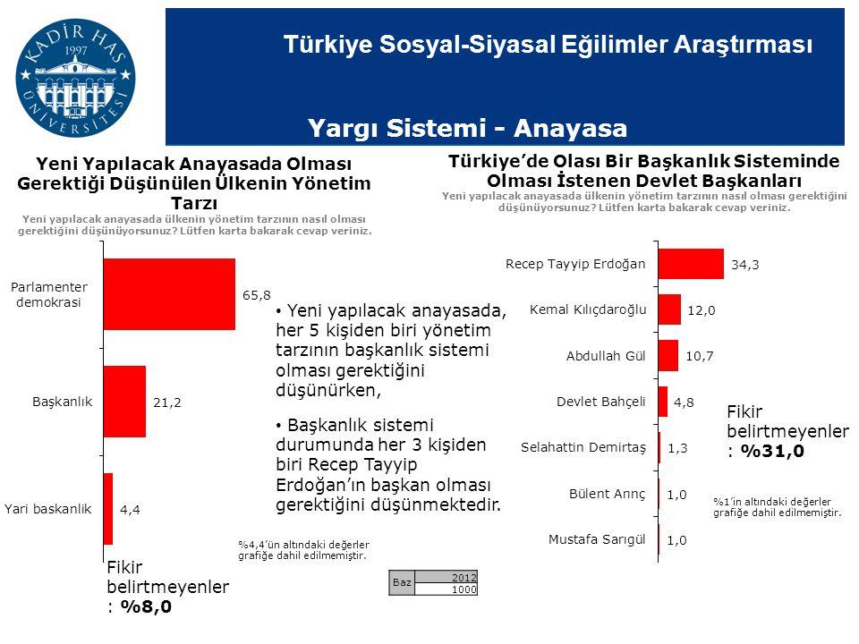 Türkiye Sosyal-Siyasal Eğilimler Araştırması Yeni Yapılacak Anayasada Olması Gerektiği Düşünülen Ülkenin Yönetim Tarzı Yeni yapılacak anayasada ülkeni