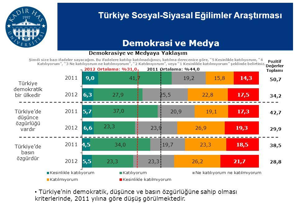 Türkiye Sosyal-Siyasal Eğilimler Araştırması Demokrasi ve Medya Demokrasiye ve Medyaya Yaklaşım Şimdi size bazı ifadeler sayacağım. Bu ifadelere katıl