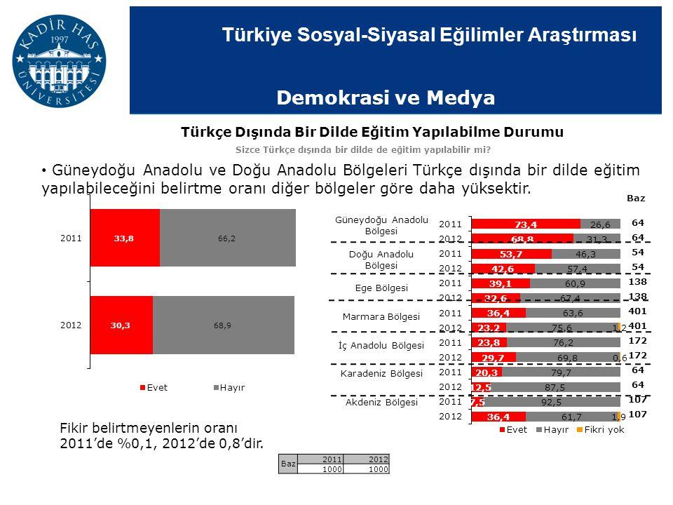 Türkiye Sosyal-Siyasal Eğilimler Araştırması Türkçe Dışında Bir Dilde Eğitim Yapılabilme Durumu Sizce Türkçe dışında bir dilde de eğitim yapılabilir m
