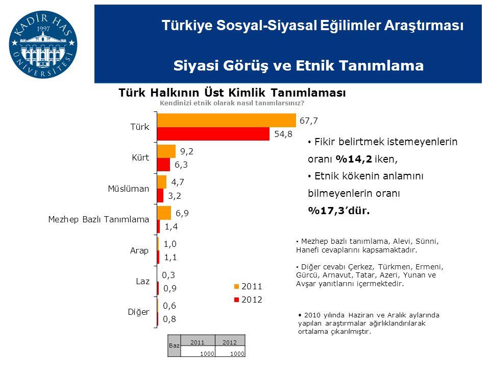Türkiye Sosyal-Siyasal Eğilimler Araştırması Türk Halkının Üst Kimlik Tanımlaması Kendinizi etnik olarak nasıl tanımlarsınız? Fikir belirtmek istemeye