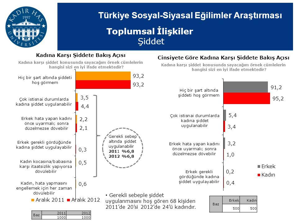 Türkiye Sosyal-Siyasal Eğilimler Araştırması Toplumsal İlişkiler Şiddet Cinsiyete Göre Kadına Karşı Şiddete Bakış Açısı Kadına karşı şiddet konusunda