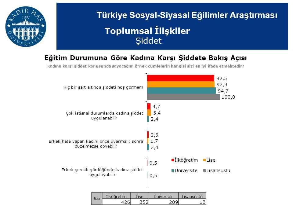Türkiye Sosyal-Siyasal Eğilimler Araştırması Eğitim Durumuna Göre Kadına Karşı Şiddete Bakış Açısı Kadına karşı şiddet konusunda sayacağım örnek cümle