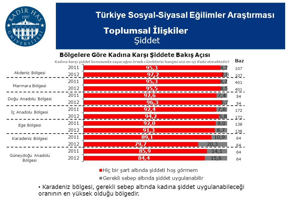 Türkiye Sosyal-Siyasal Eğilimler Araştırması Bölgelere Göre Kadına Karşı Şiddete Bakış Açısı Kadına karşı şiddet konusunda sayacağım örnek cümlelerin