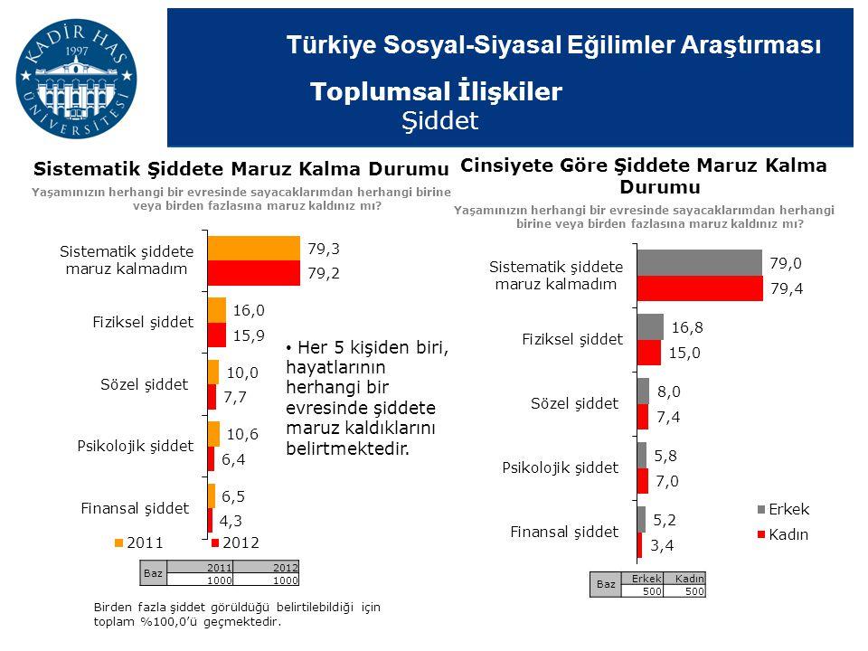 Türkiye Sosyal-Siyasal Eğilimler Araştırması Cinsiyete Göre Şiddete Maruz Kalma Durumu Yaşamınızın herhangi bir evresinde sayacaklarımdan herhangi bir