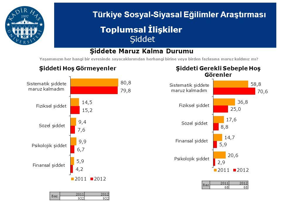Türkiye Sosyal-Siyasal Eğilimler Araştırması Şiddete Maruz Kalma Durumu Yaşamınızın her hangi bir evresinde sayacaklarımdan herhangi birine veya birde