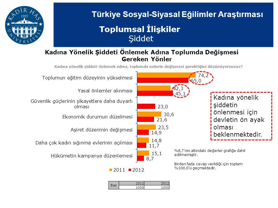 Türkiye Sosyal-Siyasal Eğilimler Araştırması Kadına Yönelik Şiddeti Önlemek Adına Toplumda Değişmesi Gereken Yönler Kadına yönelik şiddeti önlemek adı