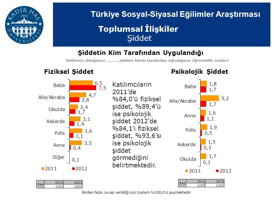 Türkiye Sosyal-Siyasal Eğilimler Araştırması Şiddetin Kim Tarafından Uygulandığı Belirtmiş olduğunuz ………..şiddete kimin tarafından uğradığınızı öğrene