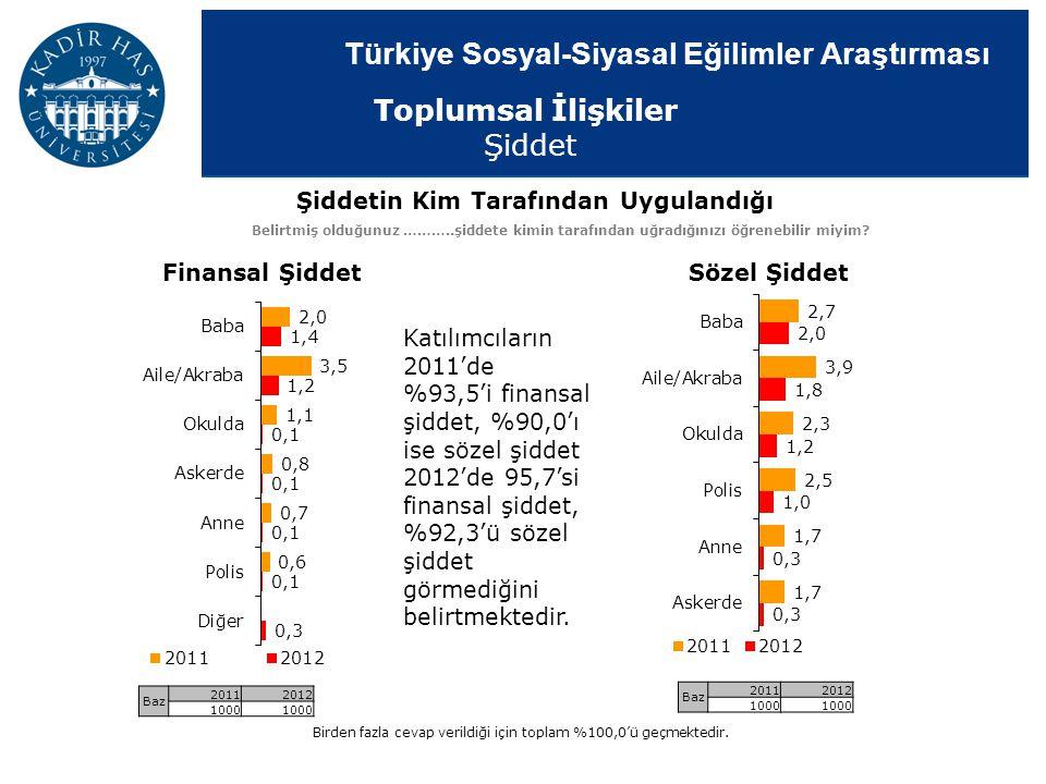 Türkiye Sosyal-Siyasal Eğilimler Araştırması Finansal ŞiddetSözel Şiddet Birden fazla cevap verildiği için toplam %100,0'ü geçmektedir. Katılımcıların