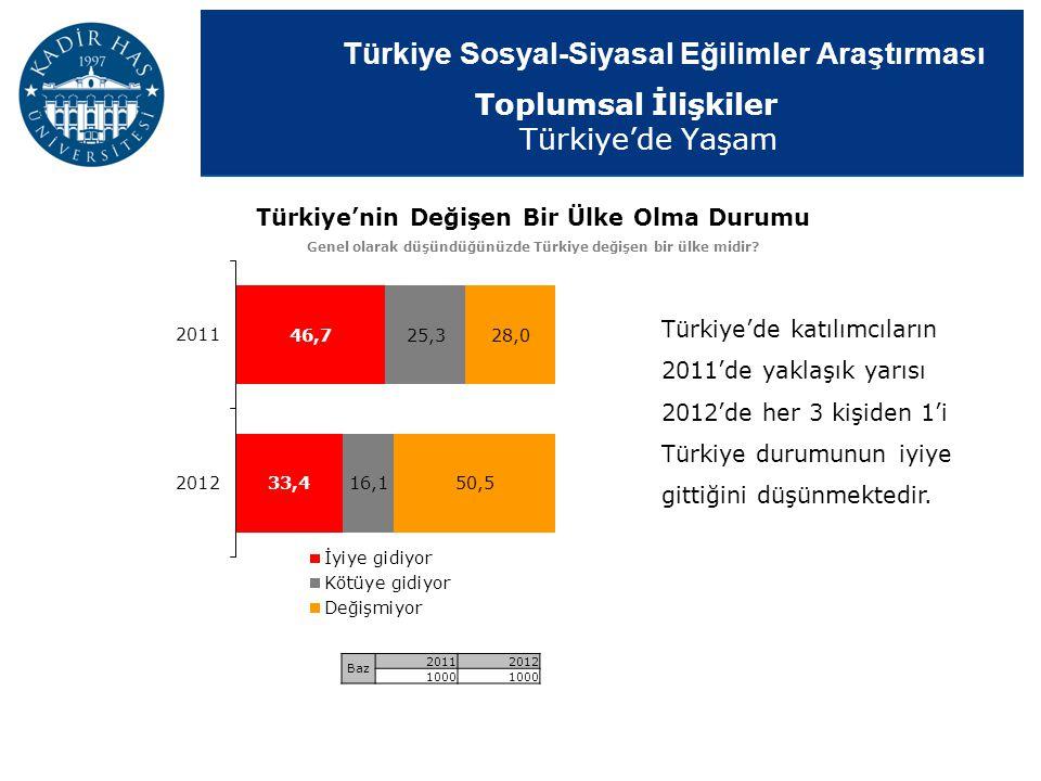 Türkiye Sosyal-Siyasal Eğilimler Araştırması Türkiye'nin Değişen Bir Ülke Olma Durumu Genel olarak düşündüğünüzde Türkiye değişen bir ülke midir? Baz