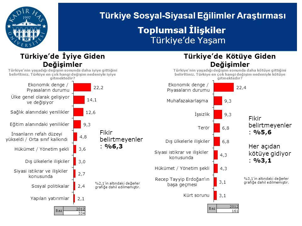 Türkiye Sosyal-Siyasal Eğilimler Araştırması Türkiye'de İyiye Giden Değişimler Türkiye'nin yaşadığı değişim sonunda daha iyiye gittiğini belirttiniz.