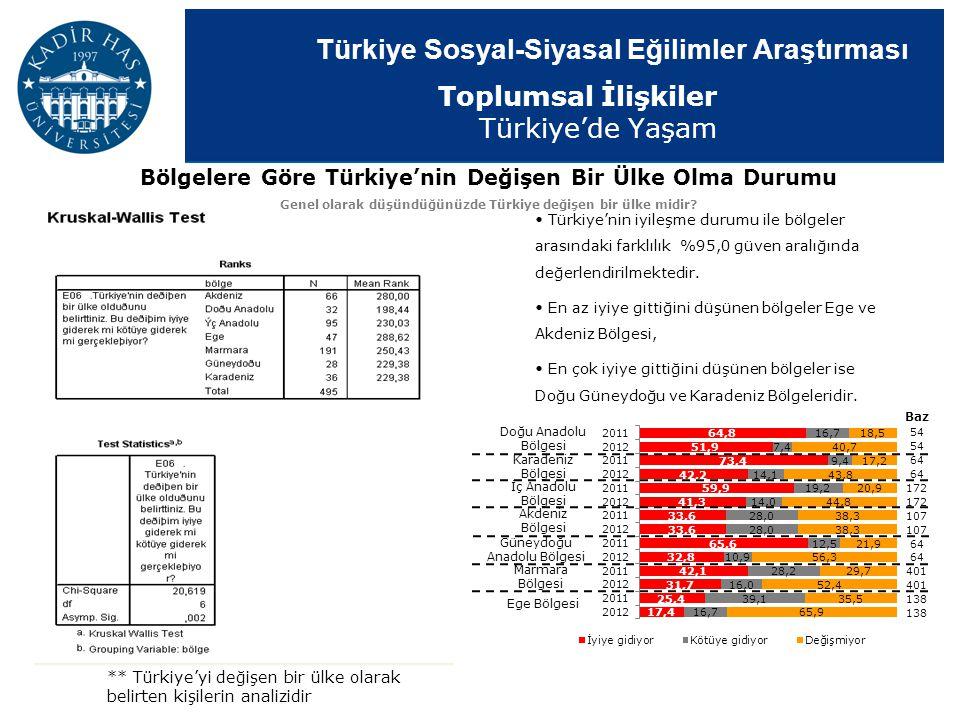 Türkiye Sosyal-Siyasal Eğilimler Araştırması Türkiye'nin iyileşme durumu ile bölgeler arasındaki farklılık %95,0 güven aralığında değerlendirilmektedi