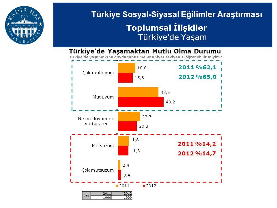 Türkiye Sosyal-Siyasal Eğilimler Araştırması 2011 %62,1 2012 %65,0 2011 %14,2 2012 %14,7 Türkiye'de Yaşamaktan Mutlu Olma Durumu Türkiye'de yaşamaktan