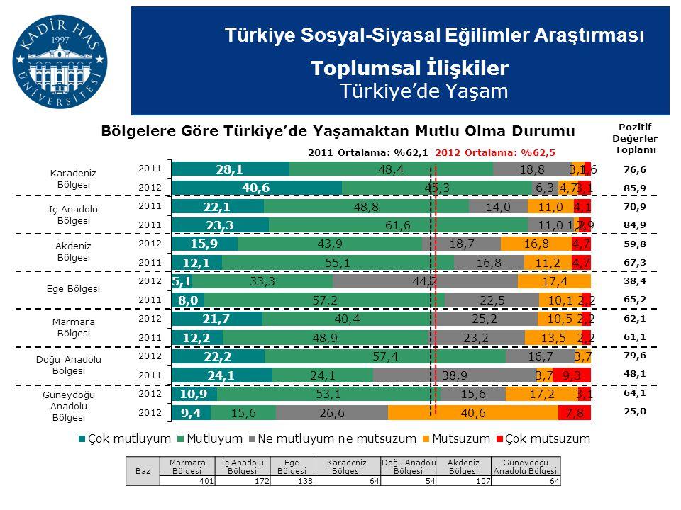 Türkiye Sosyal-Siyasal Eğilimler Araştırması Bölgelere Göre Türkiye'de Yaşamaktan Mutlu Olma Durumu Pozitif Değerler Toplamı 2011 Ortalama: %62,1 Baz