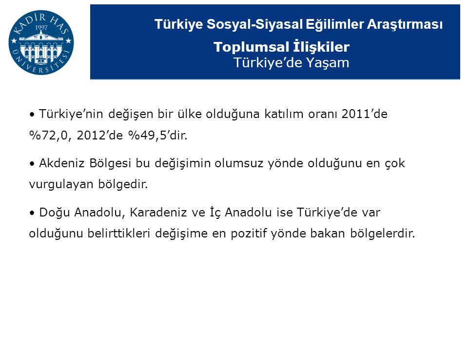 Türkiye Sosyal-Siyasal Eğilimler Araştırması Türkiye'nin değişen bir ülke olduğuna katılım oranı 2011'de %72,0, 2012'de %49,5'dir. Akdeniz Bölgesi bu