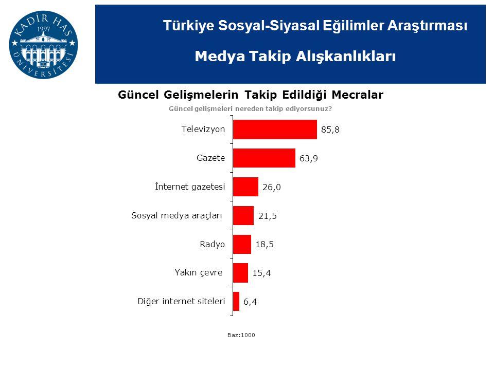 Türkiye Sosyal-Siyasal Eğilimler Araştırması Medya Takip Alışkanlıkları Güncel Gelişmelerin Takip Edildiği Mecralar Güncel gelişmeleri nereden takip e