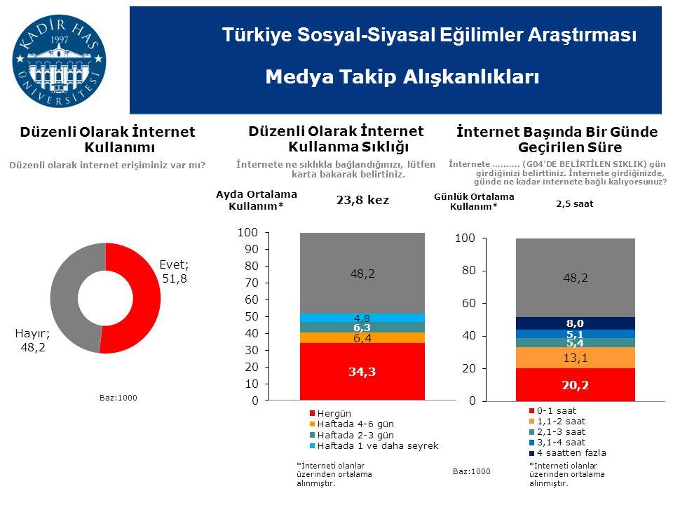 Türkiye Sosyal-Siyasal Eğilimler Araştırması Düzenli Olarak İnternet Kullanımı Düzenli olarak internet erişiminiz var mı? Düzenli Olarak İnternet Kull