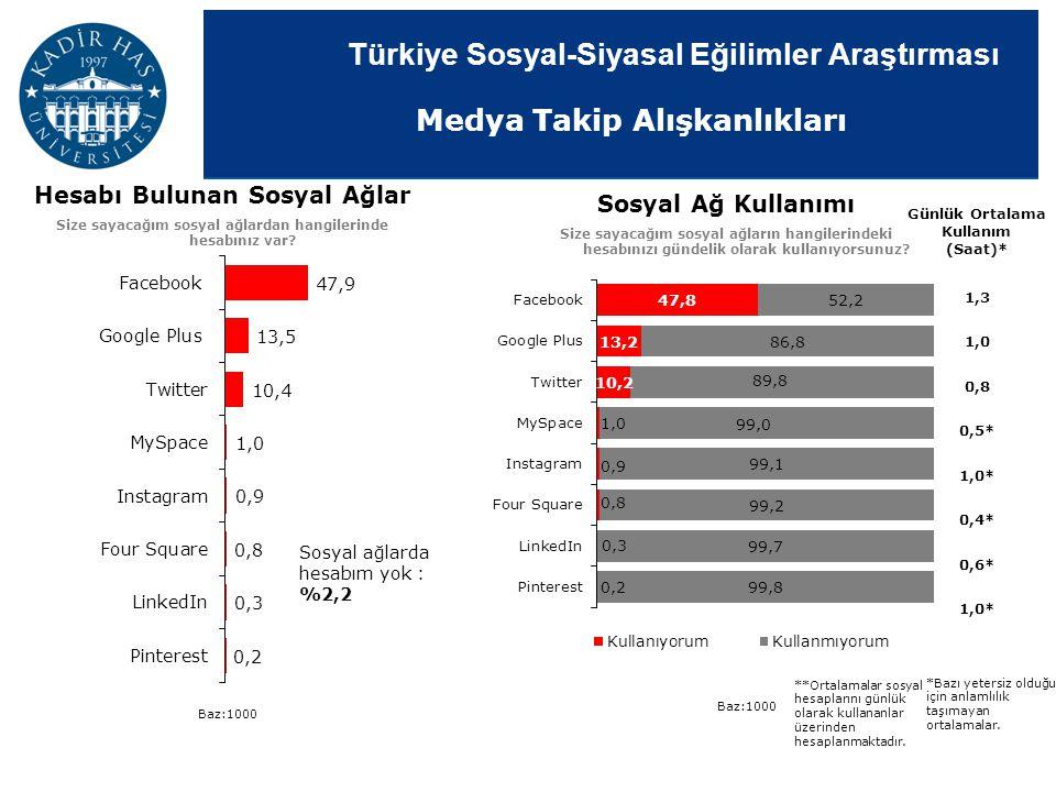 Türkiye Sosyal-Siyasal Eğilimler Araştırması Sosyal Ağ Kullanımı Size sayacağım sosyal ağların hangilerindeki hesabınızı gündelik olarak kullanıyorsun