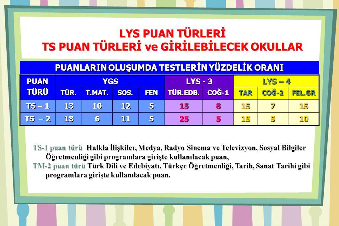 LYS PUAN TÜRLERİ TS PUAN TÜRLERİ ve GİRİLEBİLECEK OKULLAR TS-1 puan türü Halkla İlişkiler, Medya, Radyo Sinema ve Televizyon, Sosyal Bilgiler Öğretmenliği gibi programlara girişte kullanılacak puan, TM-2 puan türü Türk Dili ve Edebiyatı, Türkçe Öğretmenliği, Tarih, Sanat Tarihi gibi programlara girişte kullanılacak puan.