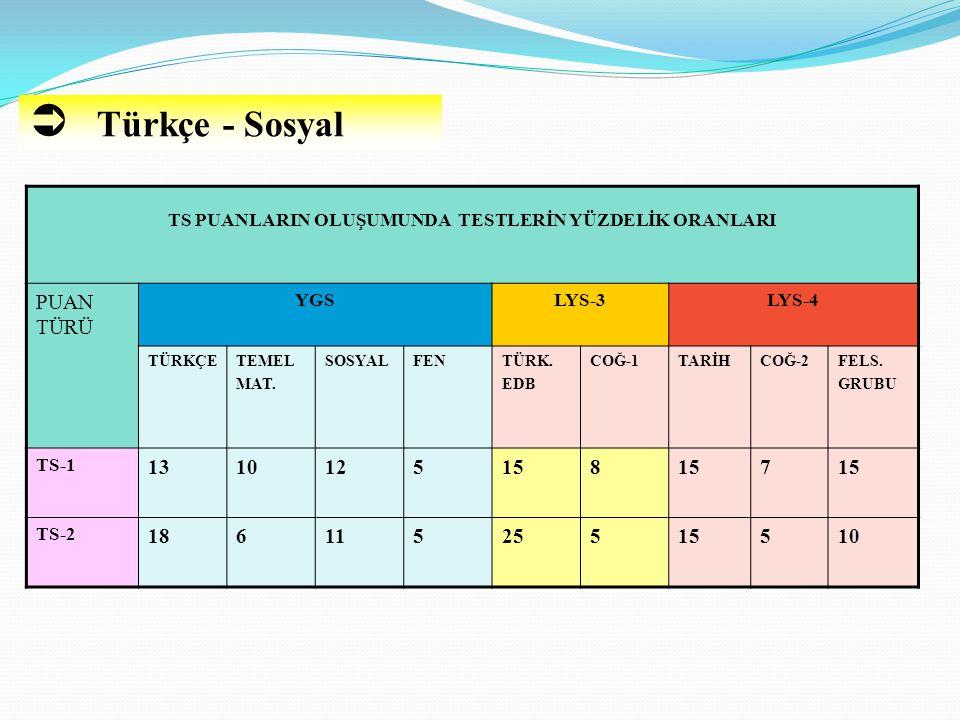  Türkçe - Sosyal TS PUANLARIN OLUŞUMUNDA TESTLERİN YÜZDELİK ORANLARI PUAN TÜRÜ YGSLYS-3LYS-4 TÜRKÇETEMEL MAT. SOSYALFENTÜRK. EDB COĞ-1TARİHCOĞ-2FELS.