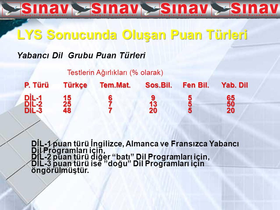 LYS Sonucunda Oluşan Puan Türleri Yabancı Dil Grubu Puan Türleri Testlerin Ağırlıkları (% olarak) P.