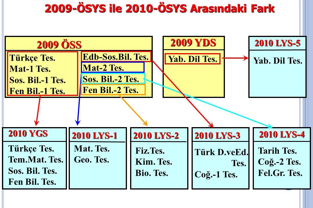 2010- ÖSYS İkinci Aşama : Lisans Yerleştirme Sınavları (LYS)  Sınavlar, Testler ve Soru Sayıları 5.