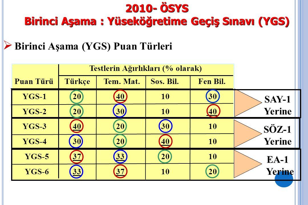 2010- ÖSYS Birinci Aşama : Yüseköğretime Geçiş Sınavı (YGS)  YGS Puanlarının Değer Aralıkları : Her puan türündeki puanlar, en küçüğü 100 en büyüğü 500 olan puanlar olarak hesaplanacaktır.