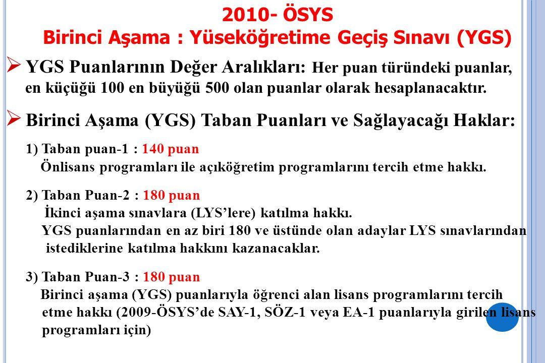 Yükseköğretim Programı2009 Puan Türü2010 Puan Türü Aktüerya SAY-1 YGS-1 Bilgi Teknolojileri SAY-1 YGS-1 Bilgisayar Öğretmenliği SAY-1 YGS-1 Bilgisayar ve Öğr.