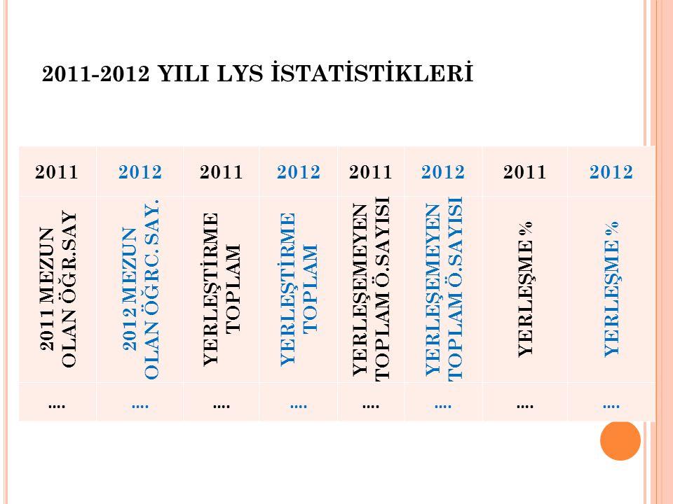 2011-2012 YILI LYS İSTATİSTİKLERİ 20112012201120122011201220112012 2011 MEZUN OLAN ÖĞR.SAY 2012 MEZUN OLAN ÖĞRC.