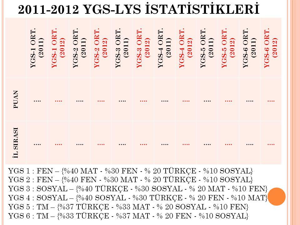 YGS-1 ORT.(2011) YGS-1 ORT. (2012) YGS-2 ORT. (2011) YGS-2 ORT.
