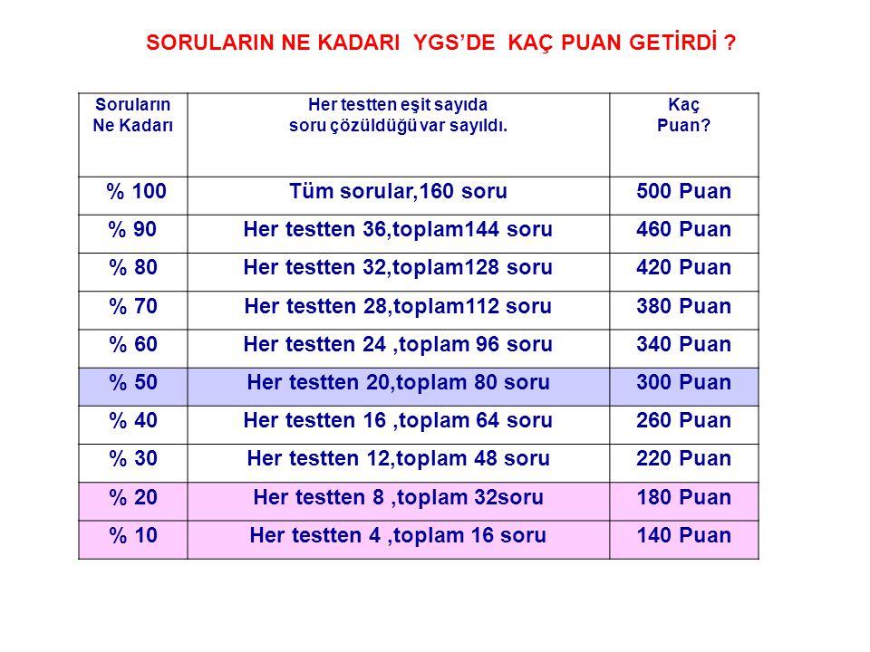 Soruların Ne Kadarı Her testten eşit sayıda soru çözüldüğü var sayıldı. Kaç Puan? % 100Tüm sorular,160 soru500 Puan % 90Her testten 36,toplam144 soru4