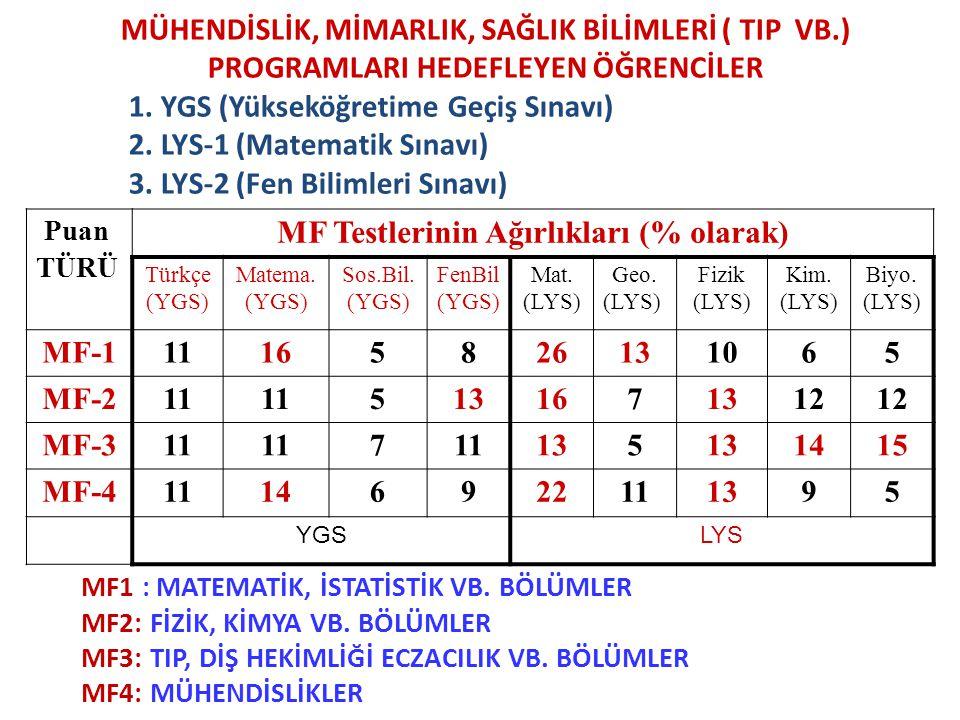 Puan TÜRÜ MF Testlerinin Ağırlıkları (% olarak) Türkçe (YGS) Matema. (YGS) Sos.Bil. (YGS) FenBil (YGS) Mat. (LYS) Geo. (LYS) Fizik (LYS) Kim. (LYS) Bi