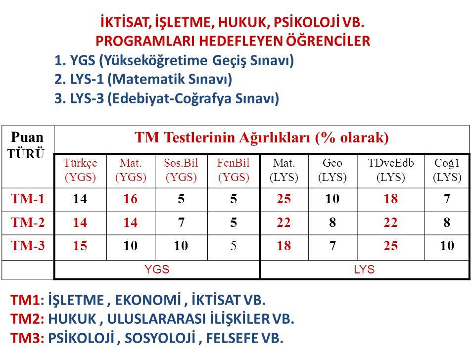 Puan TÜRÜ TM Testlerinin Ağırlıkları (% olarak) Türkçe (YGS) Mat. (YGS) Sos.Bil (YGS) FenBil (YGS) Mat. (LYS) Geo (LYS) TDveEdb (LYS) Coğ1 (LYS) TM-11