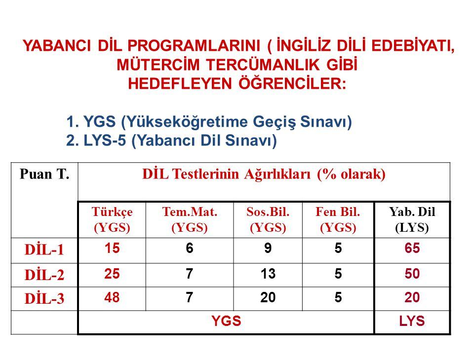 Puan T. DİL Testlerinin Ağırlıkları (% olarak) Türkçe (YGS) Tem.Mat. (YGS) Sos.Bil. (YGS) Fen Bil. (YGS) Yab. Dil (LYS) DİL-1 1569565 DİL-2 25713550 D