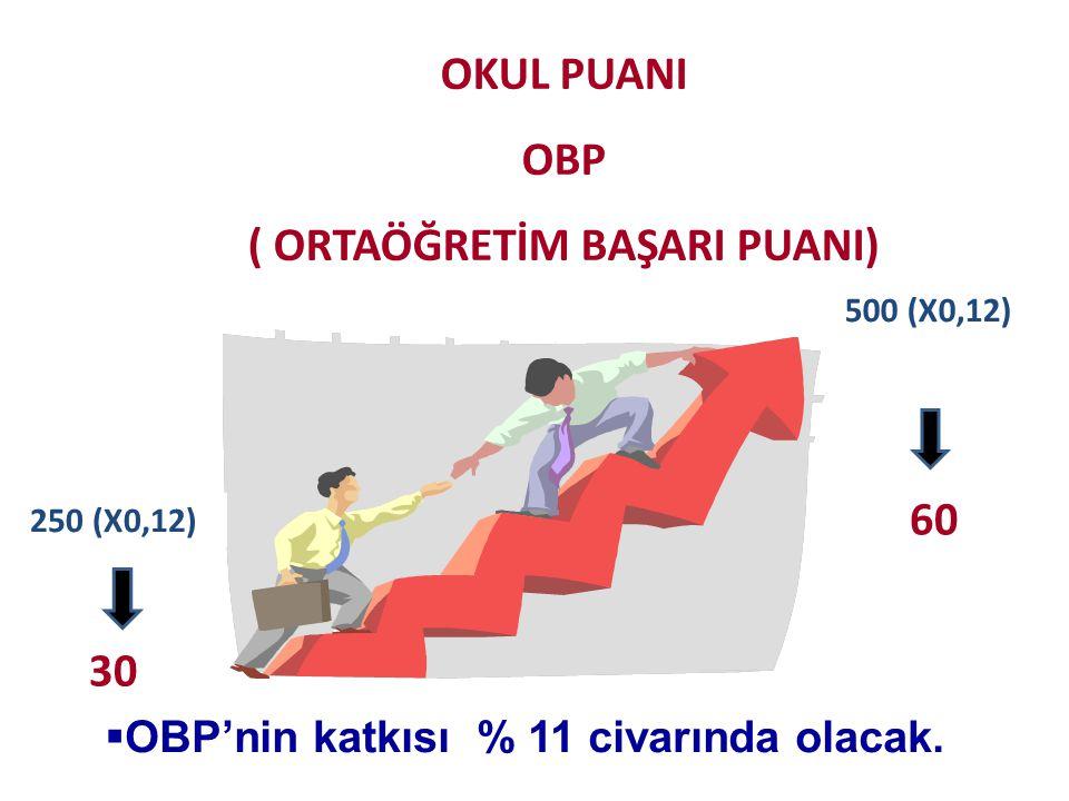 OKUL PUANI OBP ( ORTAÖĞRETİM BAŞARI PUANI) 250 (X0,12) 500 (X0,12) 60 30  OBP'nin katkısı % 11 civarında olacak.
