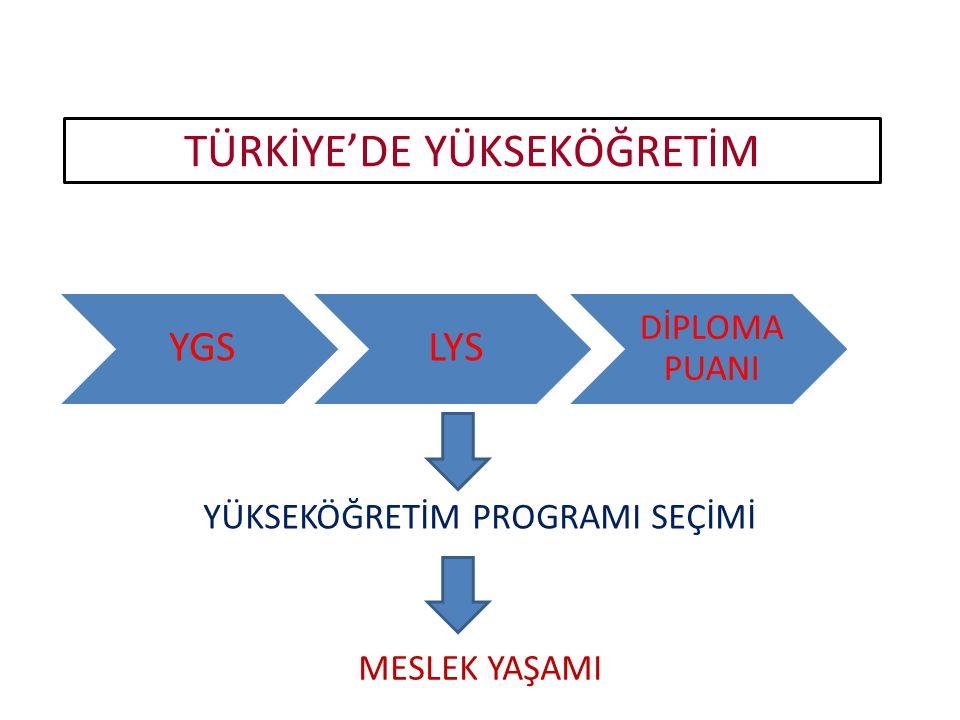 9.Sınıf ve Türkiye 'de Yükseköğretim için İlgileri yetenekleri keşfetme ve mesleki karar verme sürecinin başlangıcı Ders ve yükseköğretim programları seçimi YGS konularının ağırlıklı öğretildiği yıl Not ortalaması