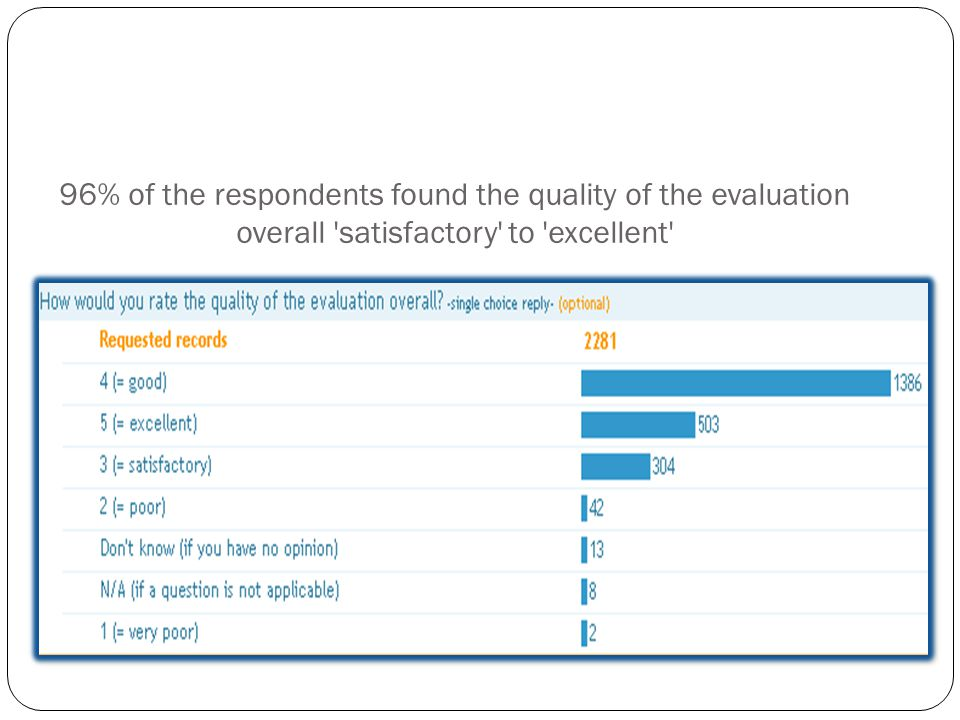 96% of the respondents found the quality of the evaluation overall satisfactory to excellent Survey