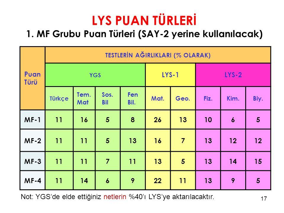 LYS PUAN TÜRLERİ 1. MF Grubu Puan Türleri (SAY-2 yerine kullanılacak) Puan Türü TESTLERİN AĞIRLIKLARI (% OLARAK) YGS LYS-1LYS-2 Türkçe Tem. Mat Sos. B