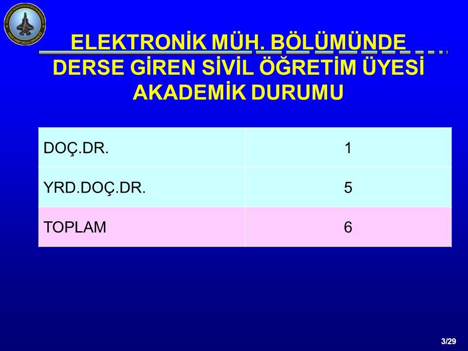 3/29 DOÇ.DR.1 YRD.DOÇ.DR.5 TOPLAM6 ELEKTRONİK MÜH.