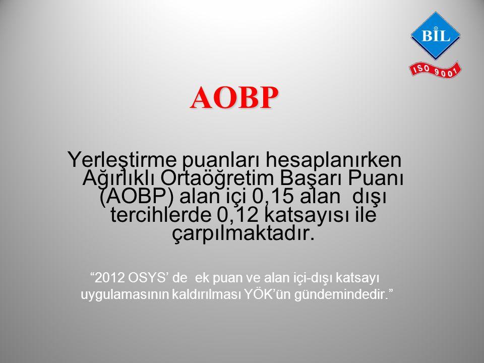 AOBP Yerleştirme puanları hesaplanırken Ağırlıklı Ortaöğretim Başarı Puanı (AOBP) alan içi 0,15 alan dışı tercihlerde 0,12 katsayısı ile çarpılmaktadır.