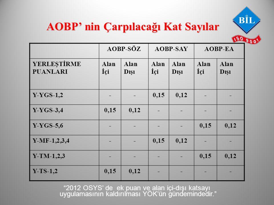 AOBP' nin Çarpılacağı Kat Sayılar AOBP-SÖZAOBP-SAYAOBP-EA YERLEŞTİRME PUANLARI Alan İçi Alan Dışı Alan İçi Alan Dışı Alan İçi Alan Dışı Y-YGS-1,2--0,150,12-- Y-YGS-3,40,150,12---- Y-YGS-5,6----0,150,12 Y-MF-1,2,3,4--0,150,12-- Y-TM-1,2,3----0,150,12 Y-TS-1,20,150,12---- 2012 OSYS' de ek puan ve alan içi-dışı katsayı uygulamasının kaldırılması YÖK'ün gündemindedir.