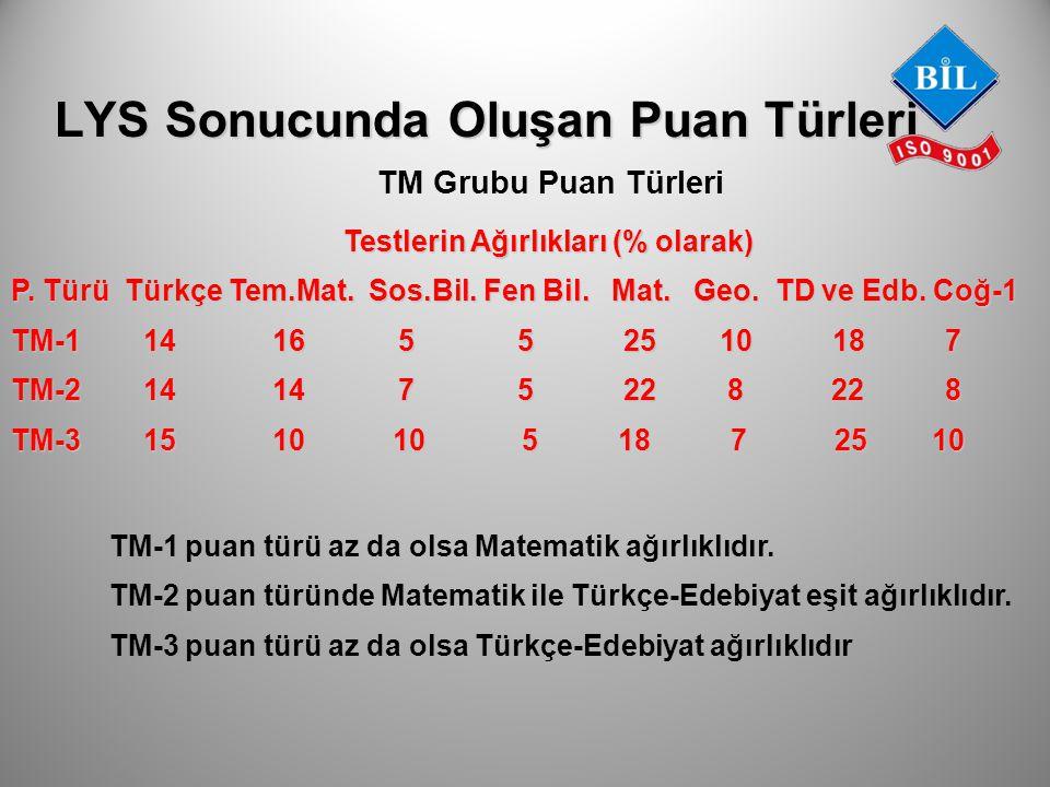 LYS Sonucunda Oluşan Puan Türleri TM Grubu Puan Türleri Testlerin Ağırlıkları (% olarak) Testlerin Ağırlıkları (% olarak) P. Türü Türkçe Tem.Mat. Sos.