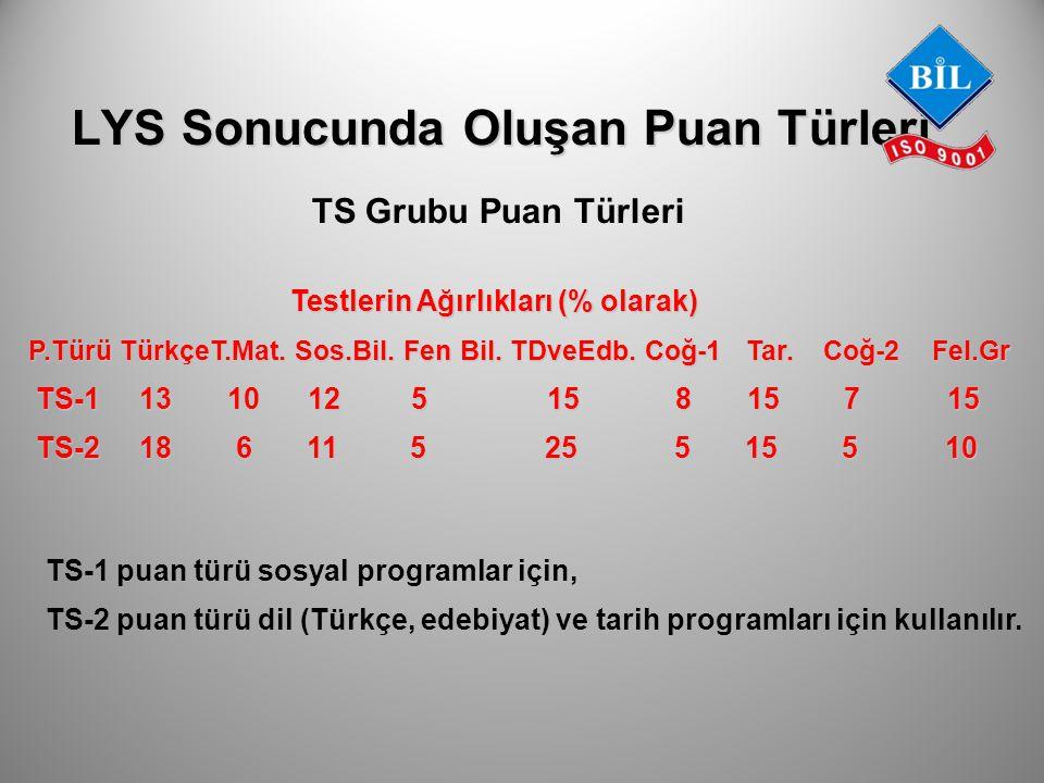 LYS Sonucunda Oluşan Puan Türleri TS Grubu Puan Türleri Testlerin Ağırlıkları (% olarak) Testlerin Ağırlıkları (% olarak) P.Türü TürkçeT.Mat. Sos.Bil.