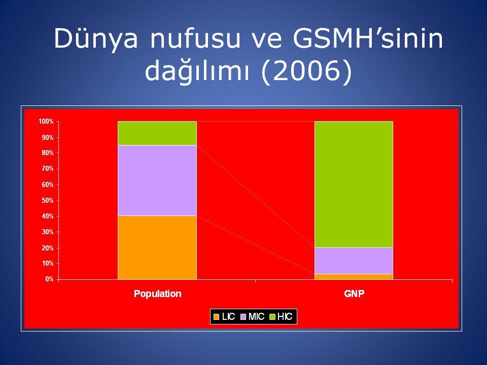Dünya nufusu ve GSMH'sinin dağılımı (2006)