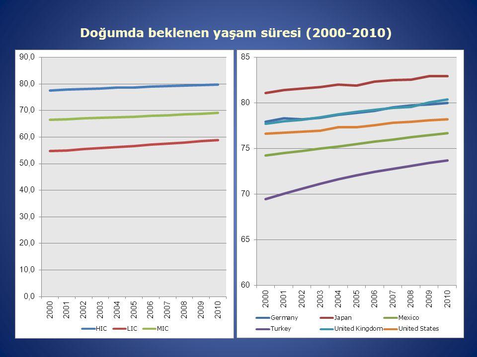 Doğumda beklenen yaşam süresi (2000-2010)