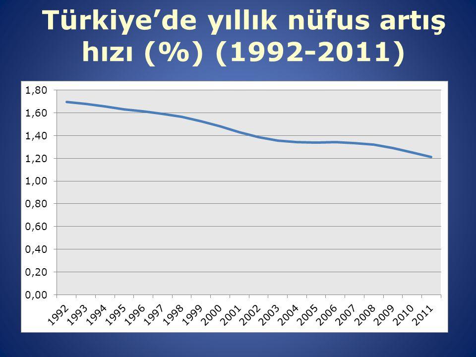 Türkiye'de yıllık nüfus artış hızı (%) (1992-2011)