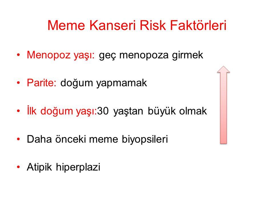 Meme Kanseri Risk Faktörleri Menopoz yaşı: geç menopoza girmek Parite: doğum yapmamak İlk doğum yaşı:30 yaştan büyük olmak Daha önceki meme biyopsiler